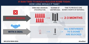 White House Iran Deal