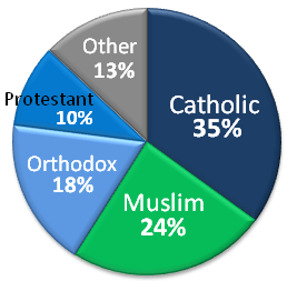 English: Religious affiliations of Arab Americ...