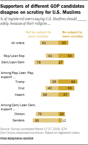 PEW poll shows most Americans oppose bans on Muslims