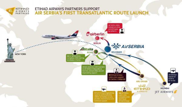 Etihad Airways Partners Support Air Serbia's First Transatlantic Route Launch (PRNewsFoto/Etihad Airways)