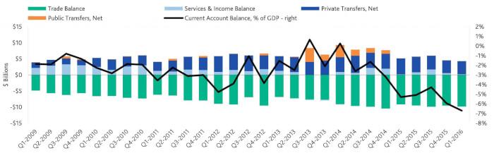 Egypt economy plummets under el-Sisi