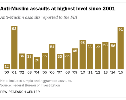 Anti-Muslim assaults at highest level since 2001