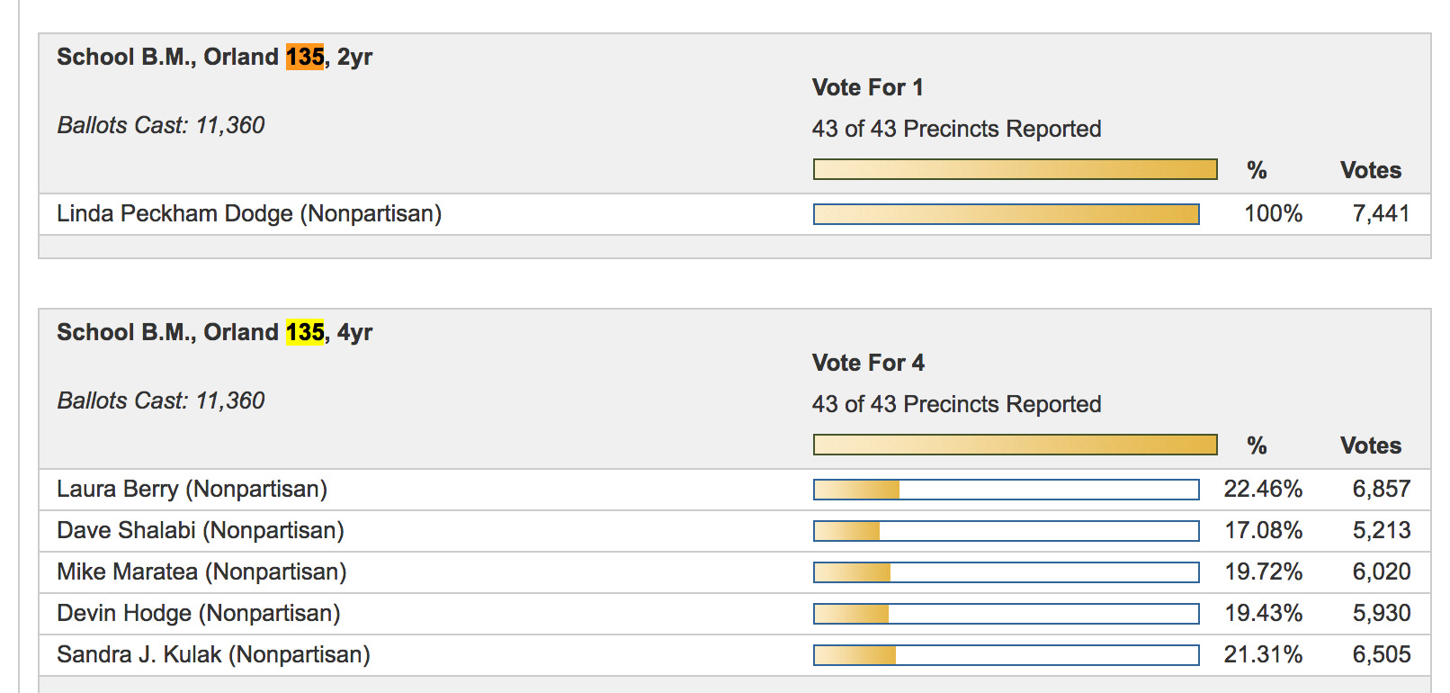 Final unofficial Orland Park District 135 School District election results